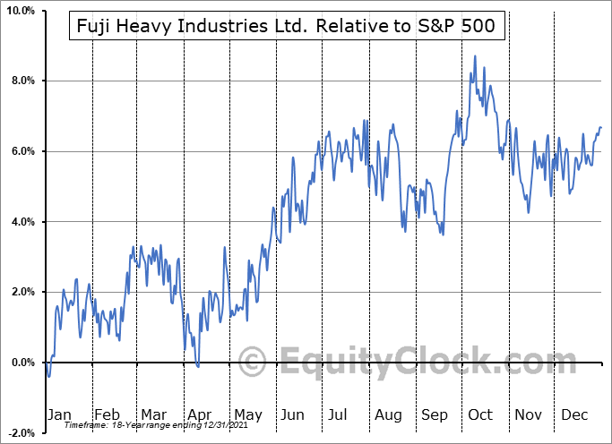FUJHY Relative to the S&P 500