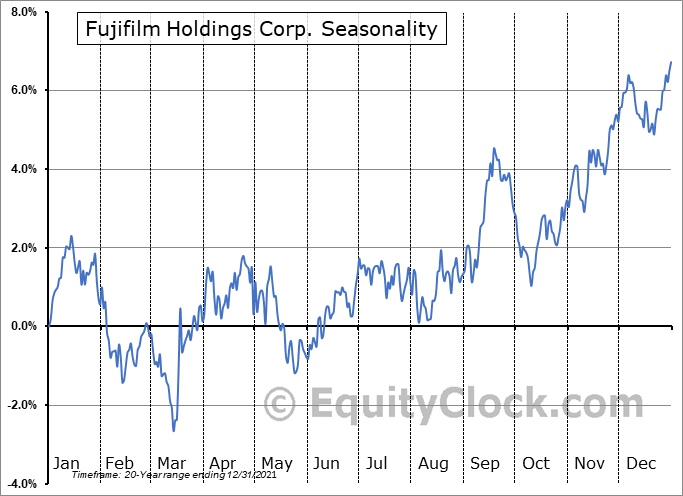 Fujifilm Holdings Corp. (OTCMKT:FUJIY) Seasonality