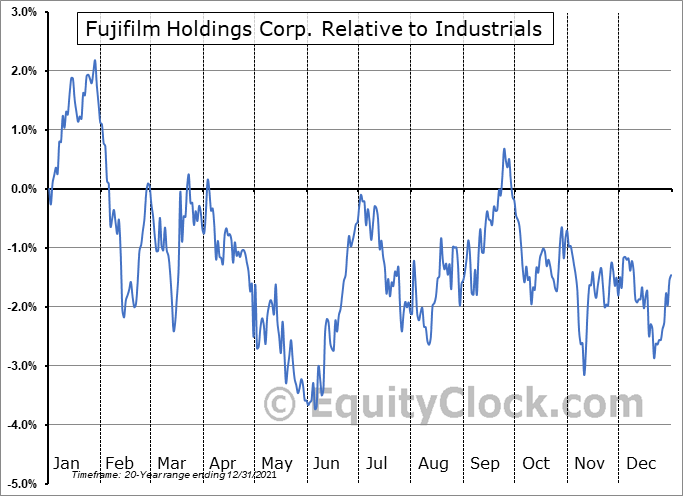 FUJIY Relative to the Sector