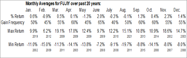 Monthly Seasonal Fujifilm Holdings Corp. (OTCMKT:FUJIY)