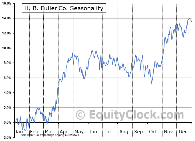 H. B. Fuller Company Seasonal Chart