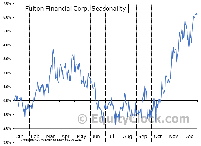 Fulton Financial Corporation Seasonal Chart