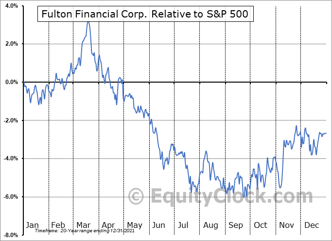 FULT Relative to the S&P 500