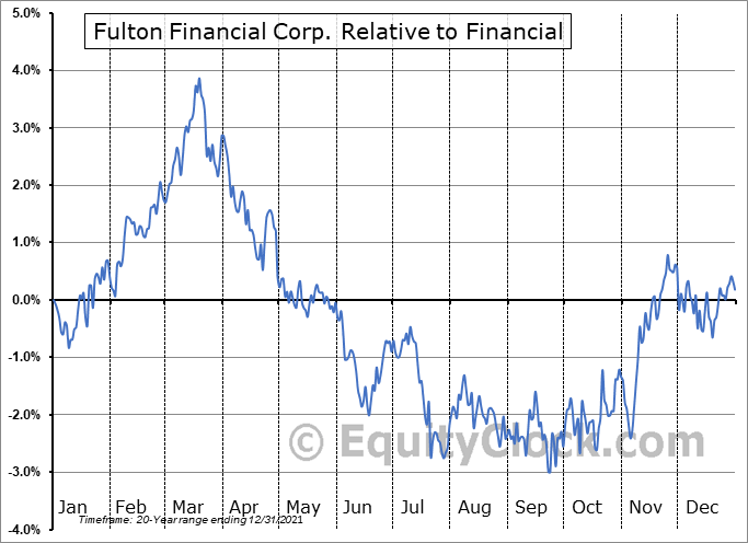 FULT Relative to the Sector