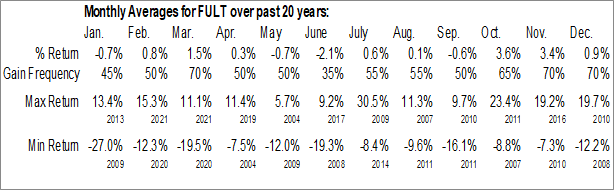 Monthly Seasonal Fulton Financial Corp. (NASD:FULT)
