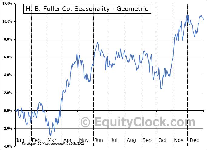 H. B. Fuller Co. (NYSE:FUL) Seasonality