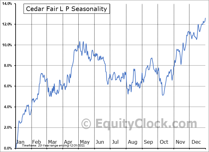 Cedar Fair, L.P. Seasonal Chart
