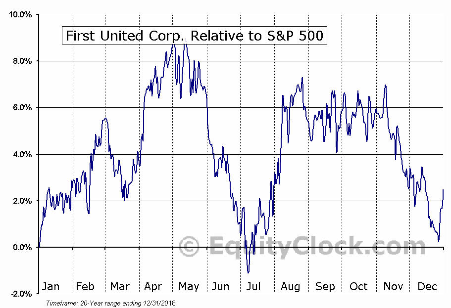 FUNC Relative to the S&P 500