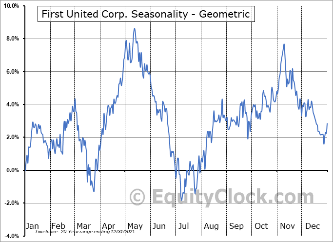First United Corp. (NASD:FUNC) Seasonality