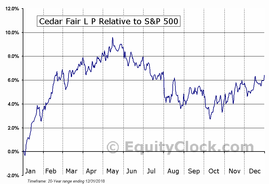 FUN Relative to the S&P 500