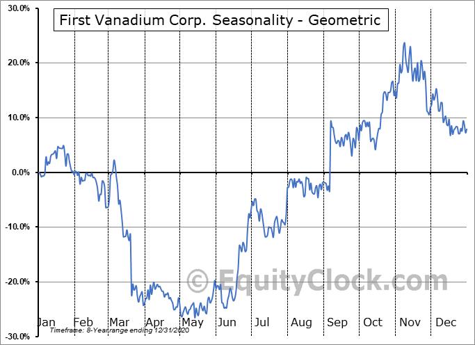 First Vanadium Corp. (OTCMKT:FVANF) Seasonality