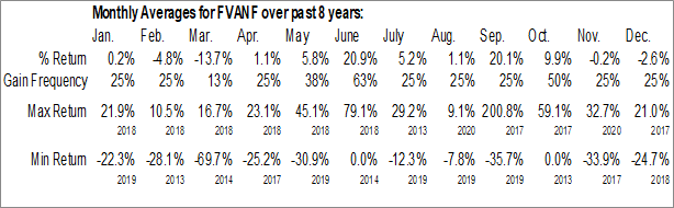 Monthly Seasonal First Vanadium Corp. (OTCMKT:FVANF)