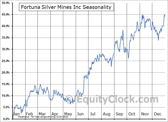 Fortuna Silver Mines Inc (TSE:FVI.TO) Seasonality