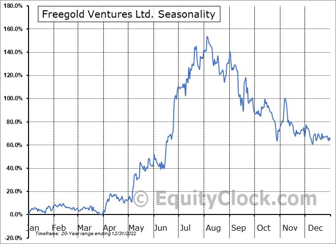 Freegold Ventures Ltd. (TSE:FVL.TO) Seasonality