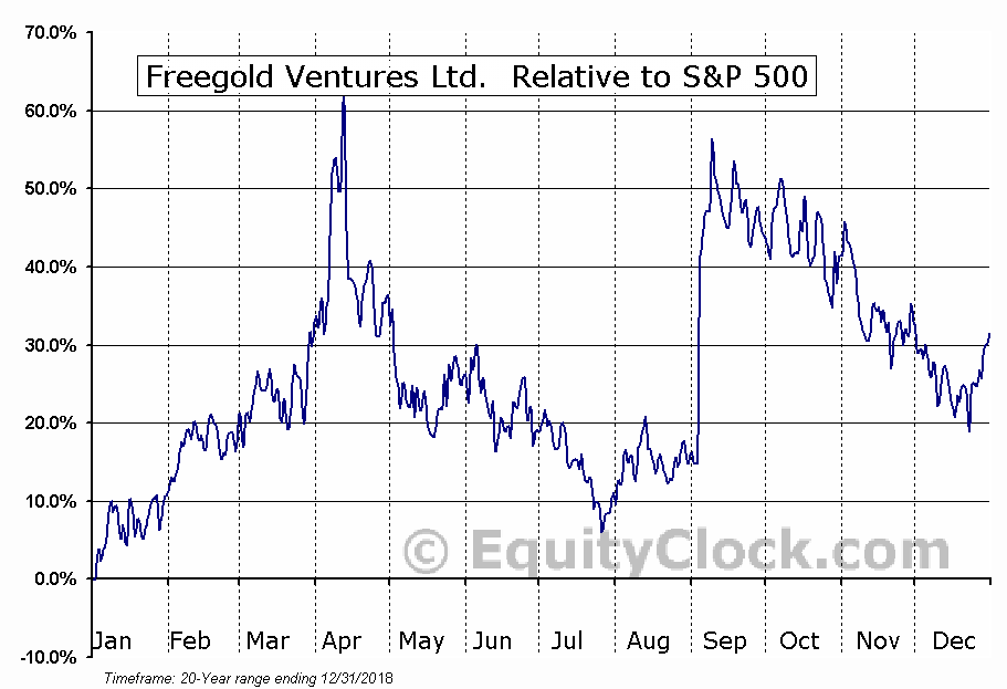 FVL.TO Relative to the S&P 500