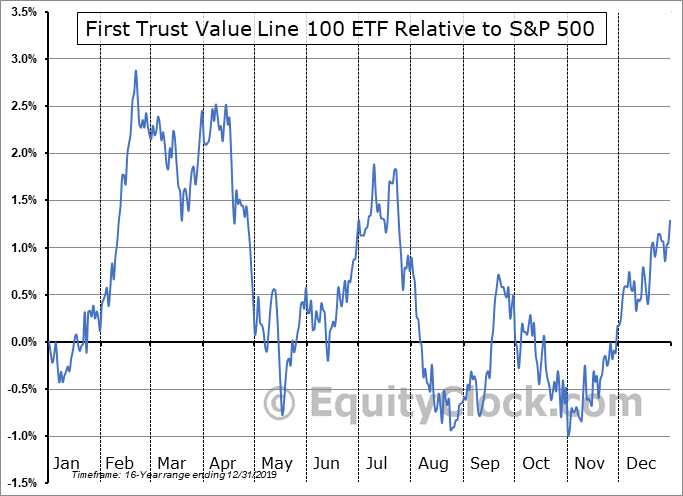 FVL Relative to the S&P 500