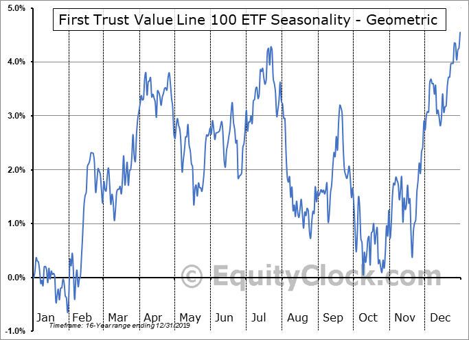 First Trust Value Line 100 ETF (NYSE:FVL) Seasonality