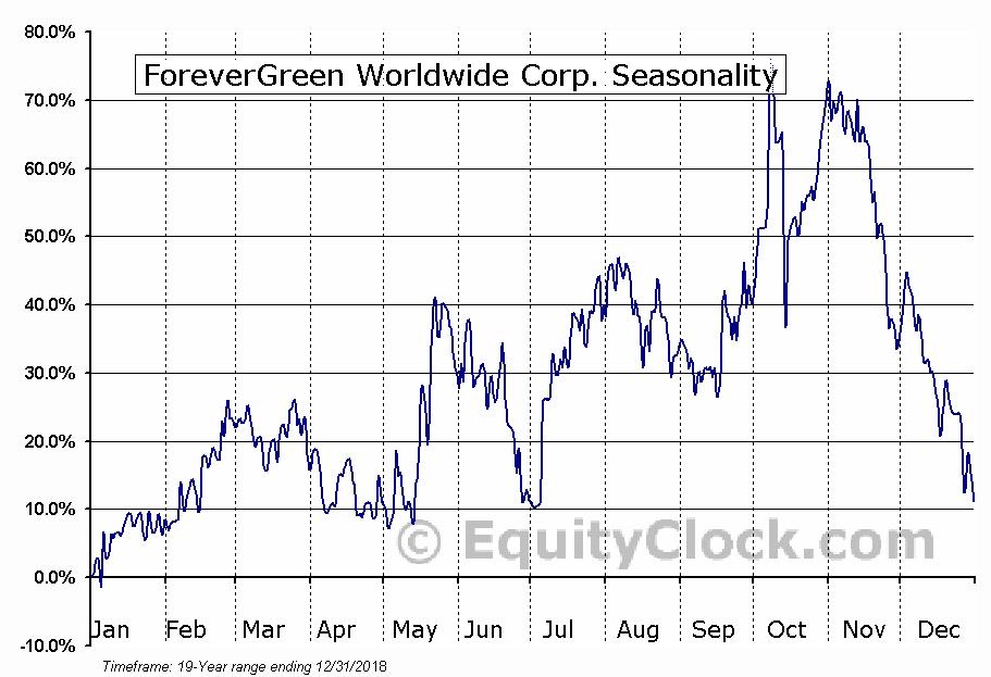 ForeverGreen Worldwide Corp. (OTCMKT:FVRG) Seasonality