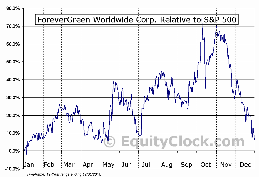 FVRG Relative to the S&P 500