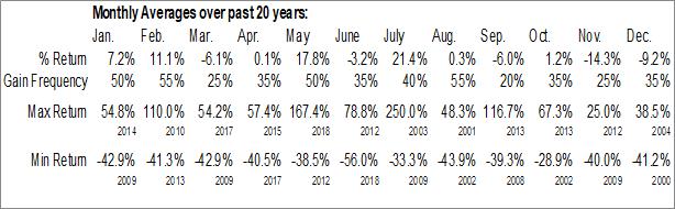 Monthly Seasonal ForeverGreen Worldwide Corp. (OTCMKT:FVRG)