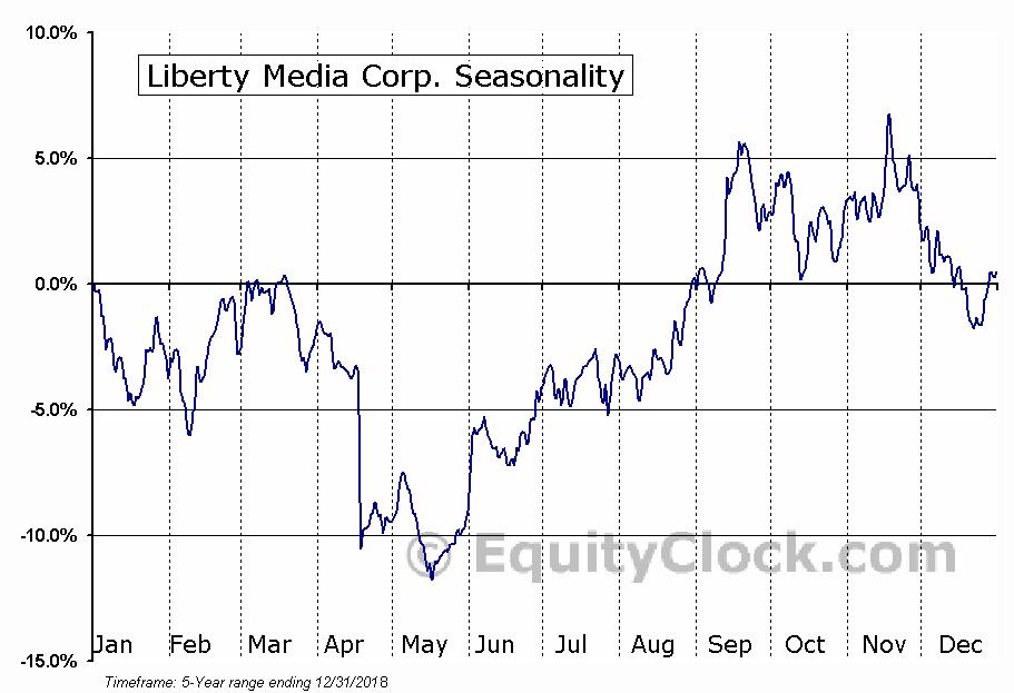 Liberty Media Corporation Seasonal Chart