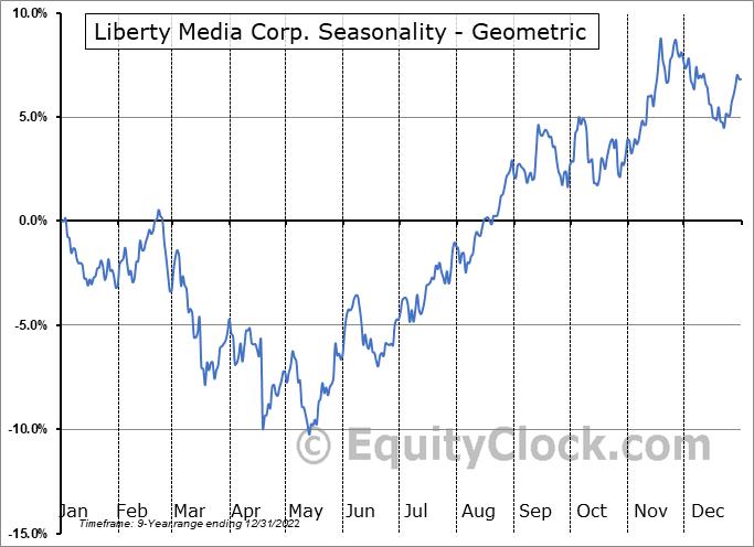 Liberty Media Corp. (NASD:FWONA) Seasonality