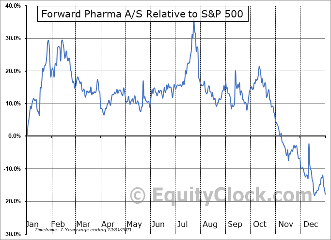 FWP Relative to the S&P 500
