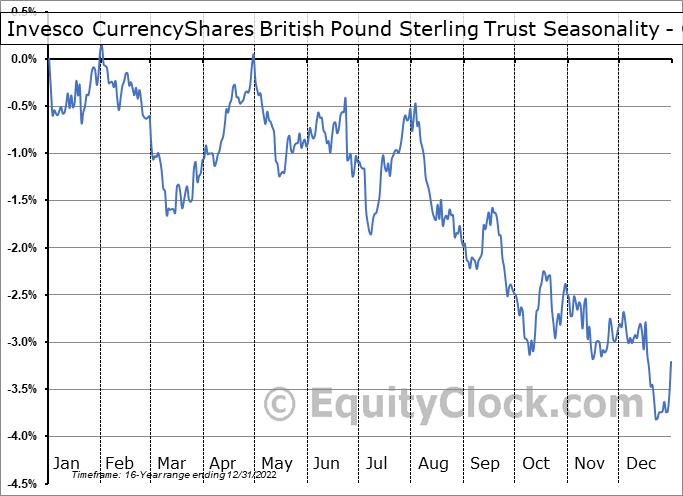 Invesco CurrencyShares British Pound Sterling Trust (NYSE:FXB) Seasonality