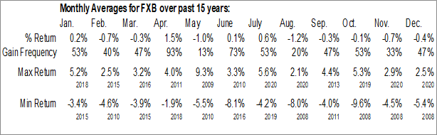 Monthly Seasonal Invesco CurrencyShares British Pound Sterling Trust (NYSE:FXB)