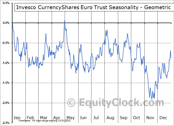 Invesco CurrencyShares Euro Trust (NYSE:FXE) Seasonality