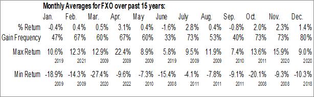 Monthly Seasonal First Trust Financials AlphaDEX Fund (NYSE:FXO)