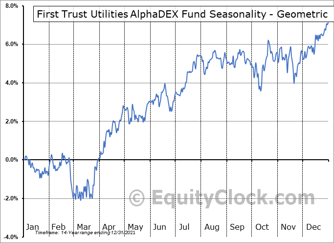 First Trust Utilities AlphaDEX Fund (NYSE:FXU) Seasonality