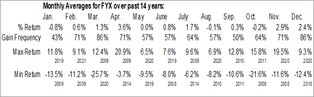 Monthly Seasonal First Trust Small Cap Core AlphaDEX Fund (NASD:FYX)