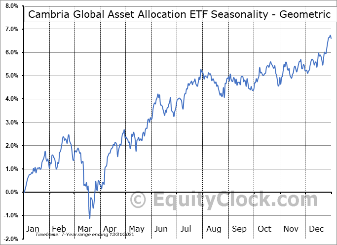 Cambria Global Asset Allocation ETF (AMEX:GAA) Seasonality