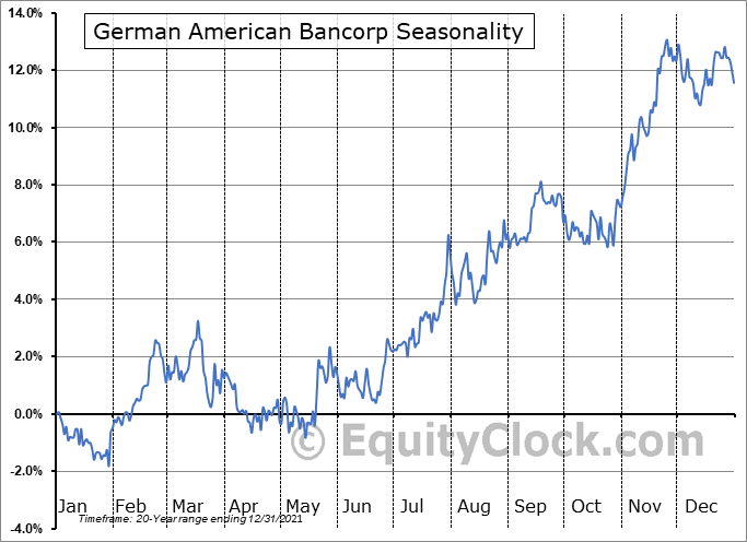 German American Bancorp (NASD:GABC) Seasonality