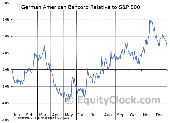 GABC Relative to the S&P 500