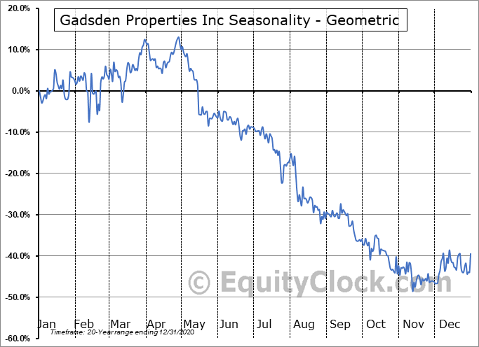 Gadsden Properties Inc (OTCMKT:GADS) Seasonality