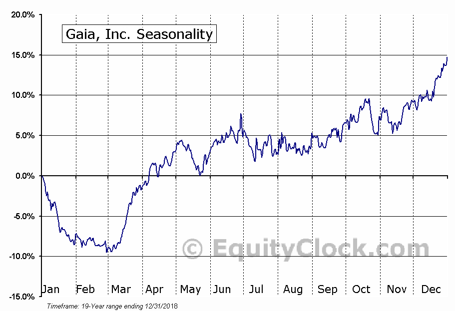 Gaia, Inc. (GAIA) Seasonal Chart