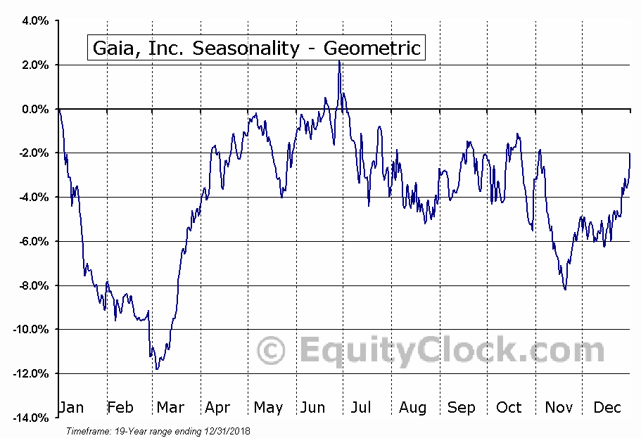 Gaia, Inc  (NASD:GAIA) Seasonal Chart | Equity Clock