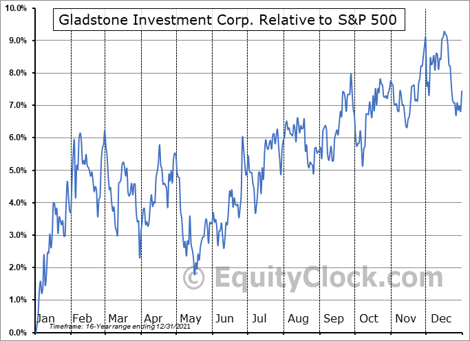 GAIN Relative to the S&P 500