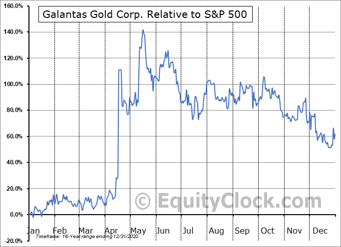GAL.V Relative to the S&P 500