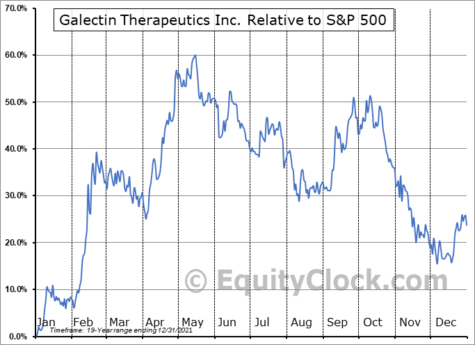 GALT Relative to the S&P 500