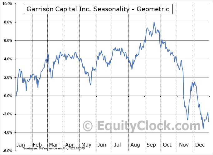 Garrison Capital Inc. (NASD:GARS) Seasonality