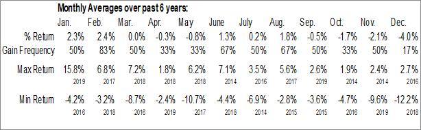 Monthly Seasonal Garrison Capital Inc. (NASD:GARS)