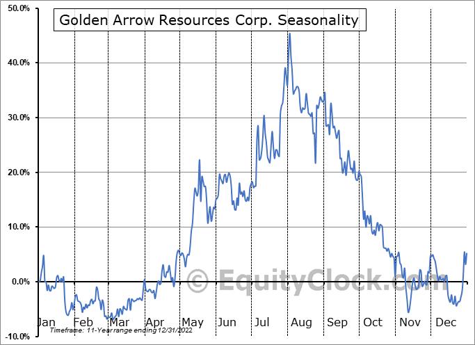 Golden Arrow Resources Corp. (OTCMKT:GARWF) Seasonality