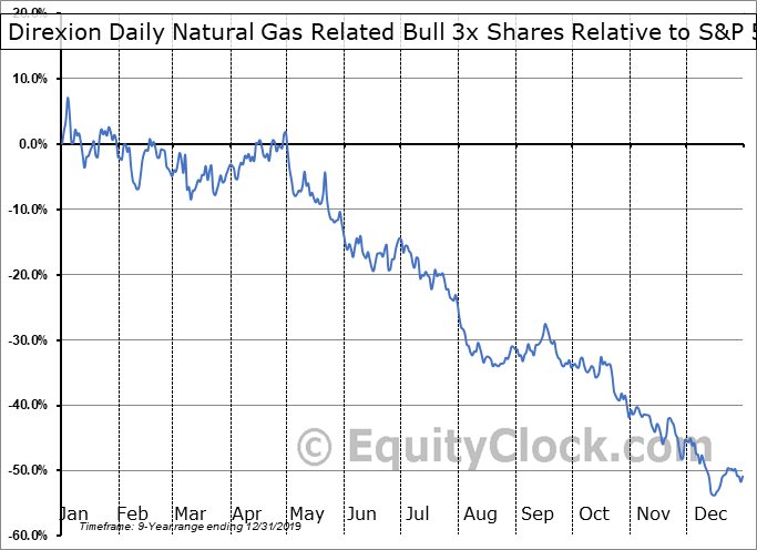 GASL Relative to the S&P 500