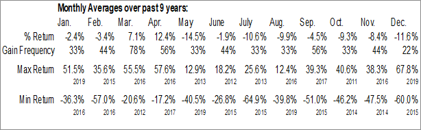 Monthly Seasonal Direxion Daily Natural Gas Related Bull 3x Shares (NYSE:GASL)