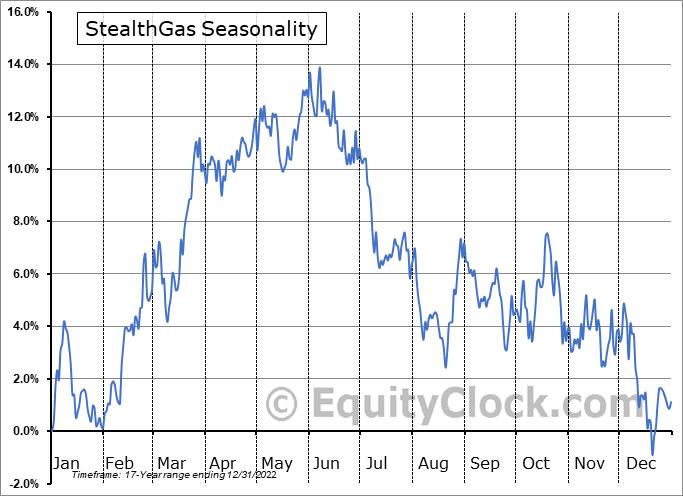 StealthGas, Inc. Seasonal Chart