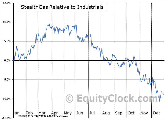 GASS Relative to the Sector