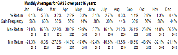 Monthly Seasonal StealthGas (NASD:GASS)